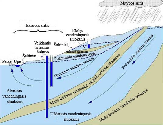 Požeminio vandens cirkuliacija