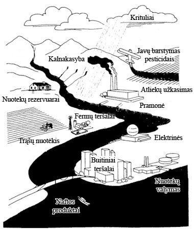 Vandens teršalų šaltiniai