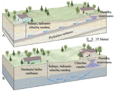 Gruntinio vandens užteršimo būdai