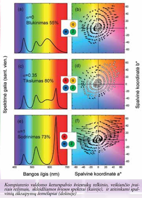mėlynosios bangos tikslumo rodikliai