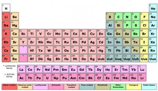 Mendelejevo lentelė