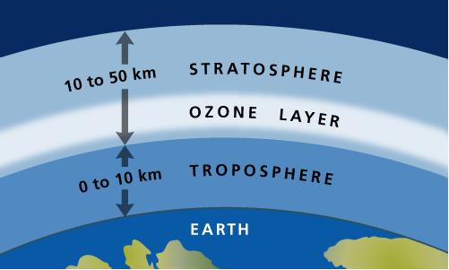 Ozono sluoksnio reiksme