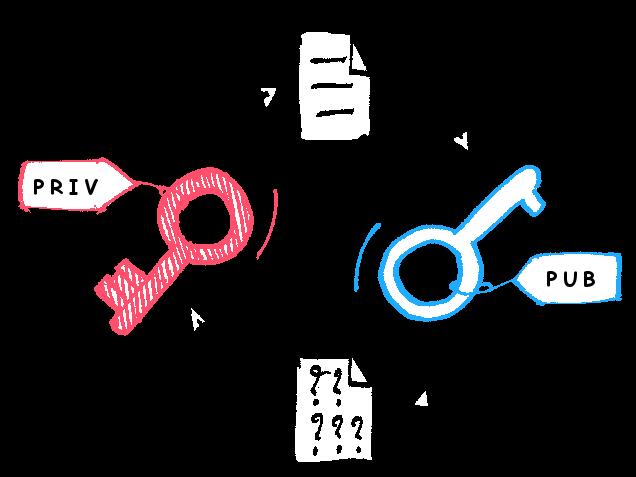 kaip atlikti prekyb kriptografija)