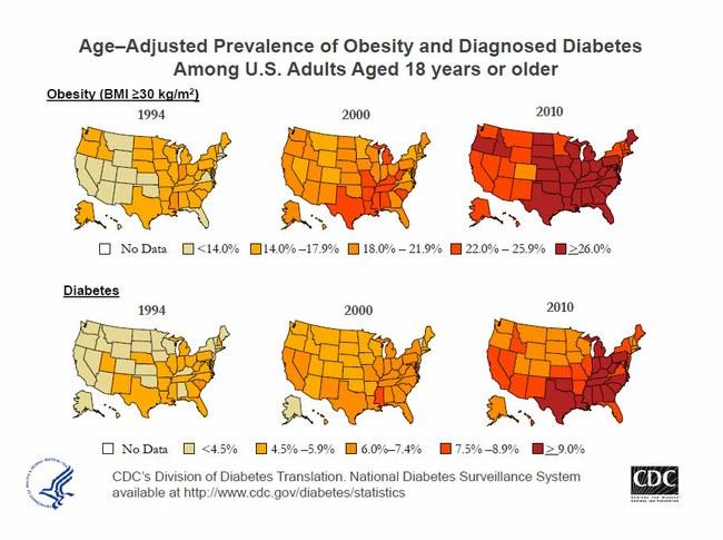 Viršsvorio augimo ir diabeto gausėjimo pokytis rodo esant sąryšį  ©www.scottsdalefitnessandhealth.com