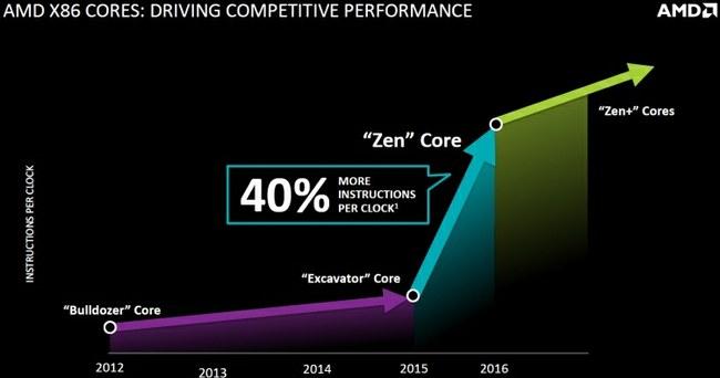 """Įkvepiantys išankstiniai """"AMD Zen"""" CPU bandymai, pagaliau bus rimta konkurencija """"Intel"""" procesoriams"""